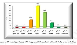 کلاسهای خشکسالی ایران